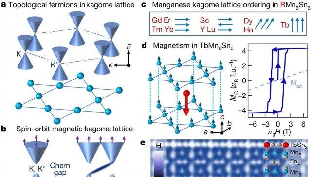 (七月)張泰榕教授找到一種新的拓樸籠目狀磁鐵