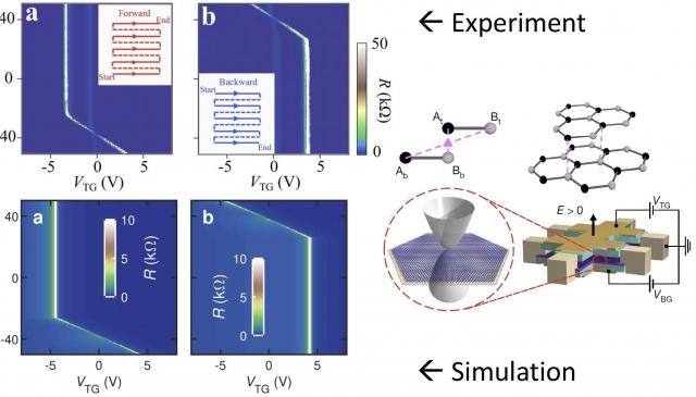 (十一月)Prof. Ming-Hao Liu studies on quantum transport of graphene..