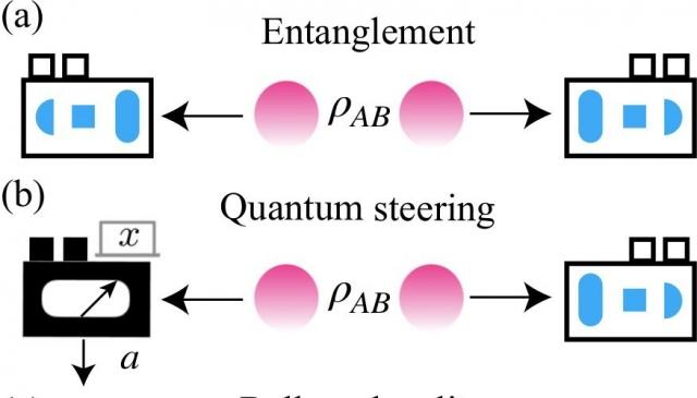 (九月)陳岳男教授與古煥宇博士開發了量子裁判,並探討量子操縱性。