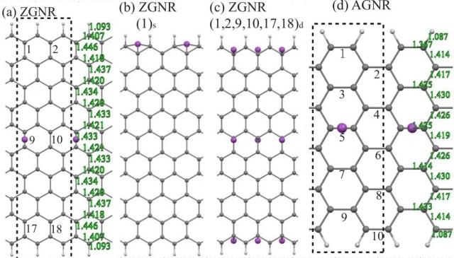 (三月)林明發教授研究俱備金屬吸附及過渡金屬吸附之石墨烯奈米帶的多元現象