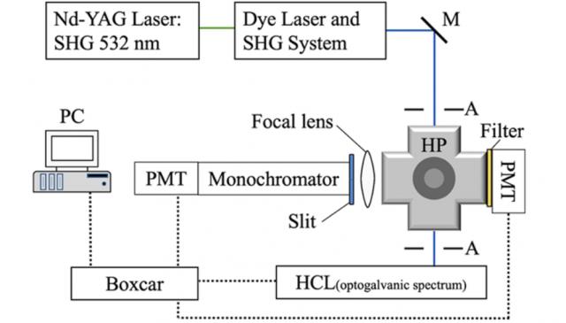 (八月)蔡錦俊教授與合作者首次用實驗來研究氫化鈉的B1Π激態。